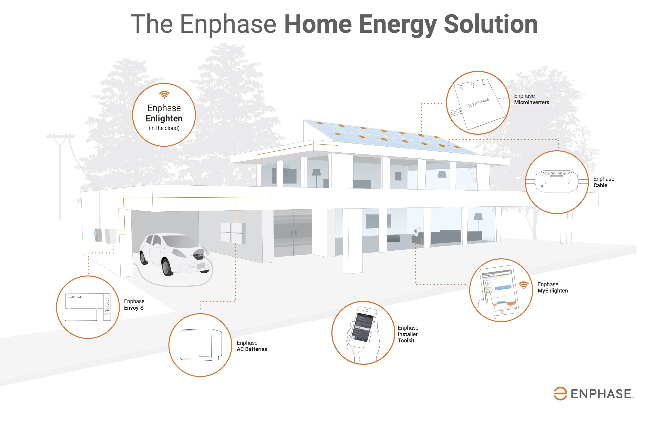 Enphase_HES House_installer