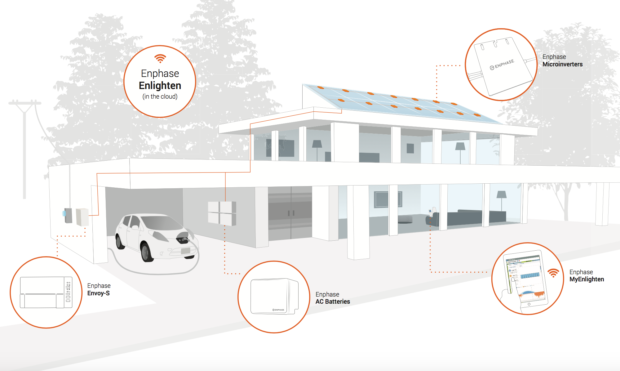 enphase-home-energy-solution