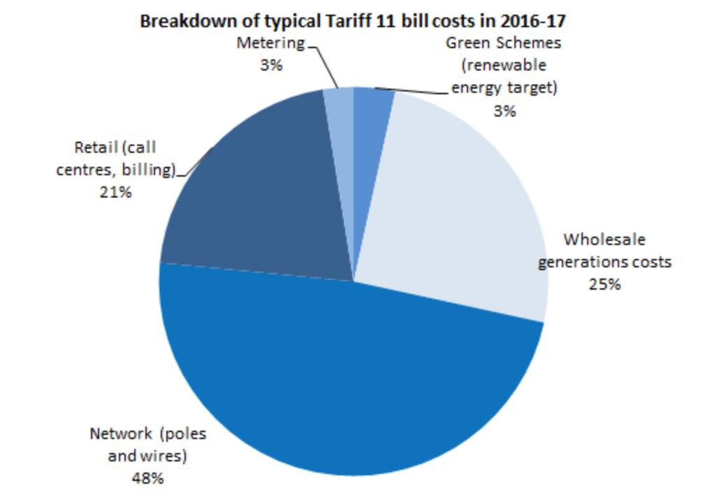 Breakdown of typical tariff 11 bill costs in 2016-17