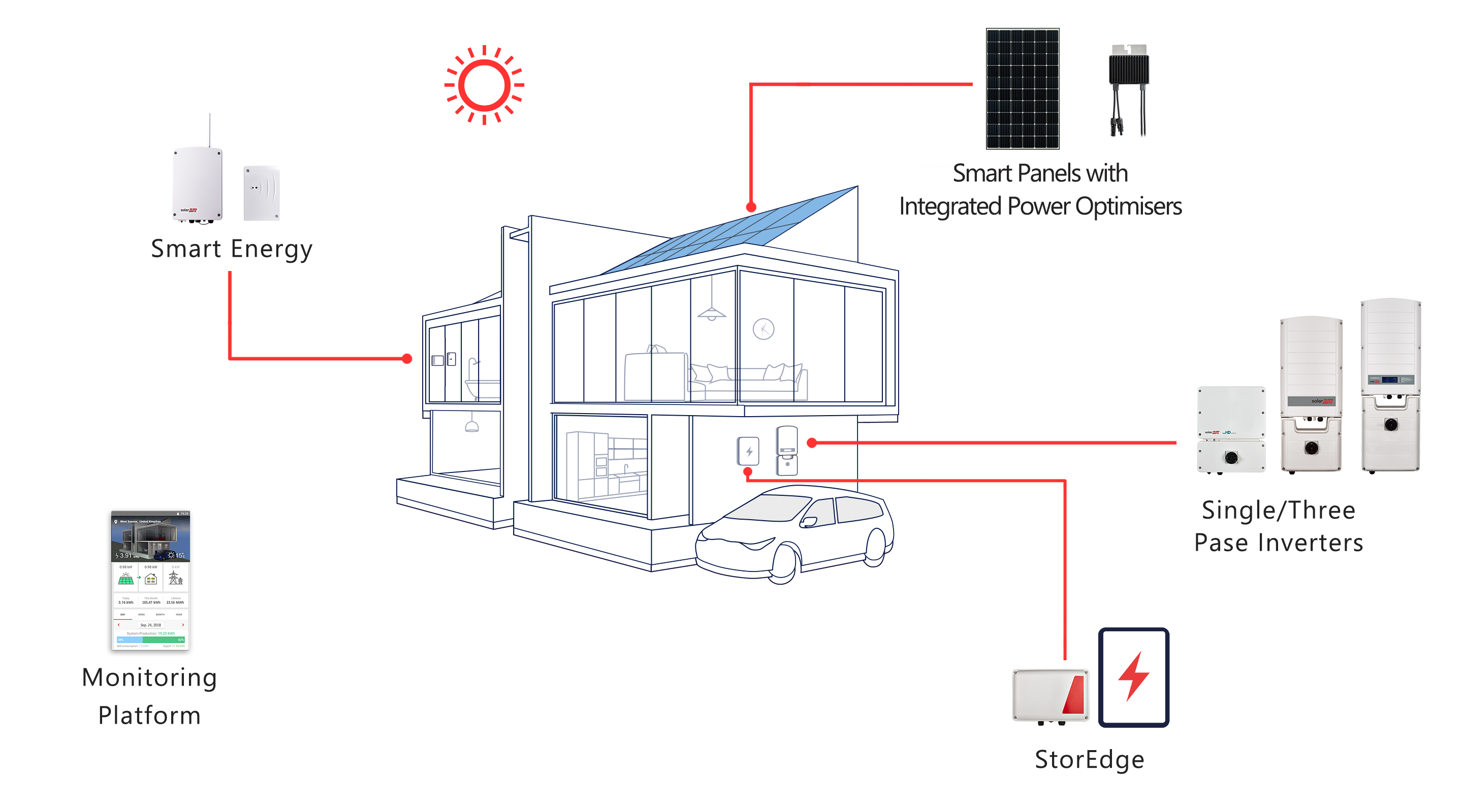 Solaredge Hd Wave Single Phase 10kw Inverter With Wifi